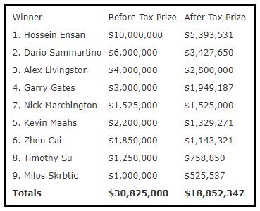 Premios netos de la FT del ME de las WSOP 2019