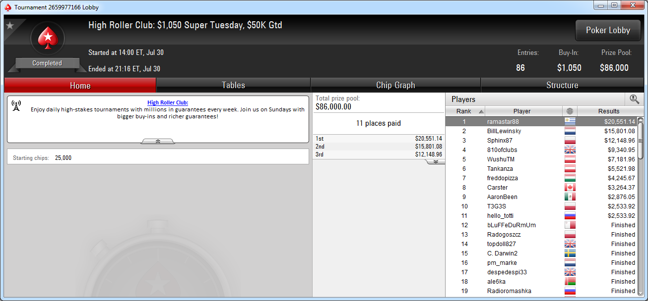 Victoria de ramastar88 en el Super Tuesday de PokerStars.com.