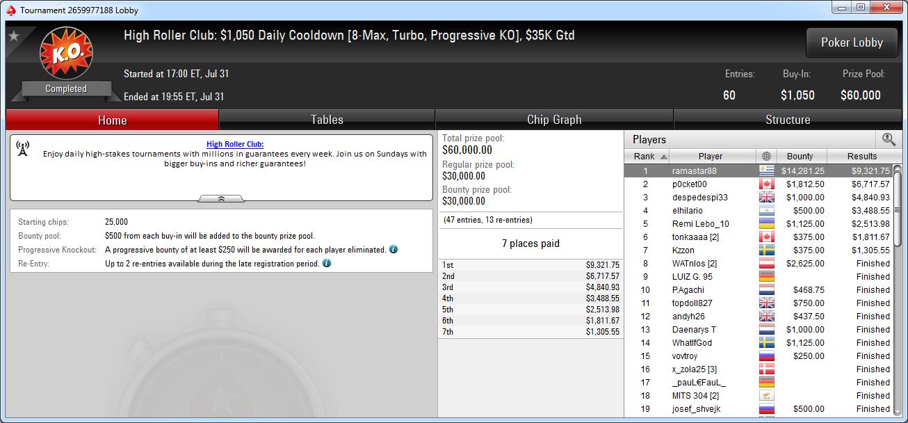Victoria de ramastar88 en el Daily Cooldown de PokerStars.com.