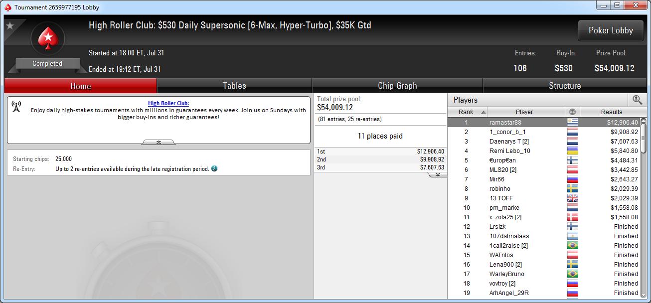 Victoria de ramastar88 en el Daily Supersonic de PokerStars.com.