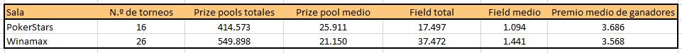 Datos de tráfico y premios de Winamax y PokerStars.