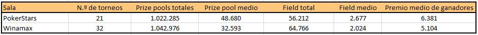 Tabla comparativa de tráfico y recaudaciones de MTTs de 5 cifras organizados por PokerStars y Winamax.