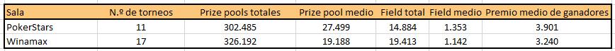 Tabla comparativa de MTTs de Winamax y PokerStars.