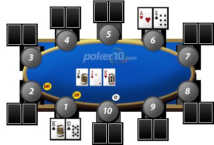 Flop guia poker